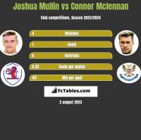 Joshua Mullin vs Connor Mclennan h2h player stats