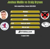 Joshua Mullin vs Craig Bryson h2h player stats