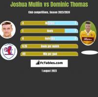 Joshua Mullin vs Dominic Thomas h2h player stats