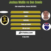 Joshua Mullin vs Don Cowie h2h player stats