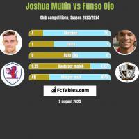 Joshua Mullin vs Funso Ojo h2h player stats