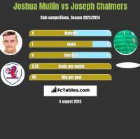 Joshua Mullin vs Joseph Chalmers h2h player stats