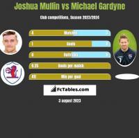 Joshua Mullin vs Michael Gardyne h2h player stats