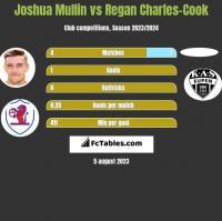 Joshua Mullin vs Regan Charles-Cook h2h player stats
