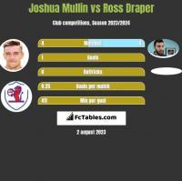 Joshua Mullin vs Ross Draper h2h player stats