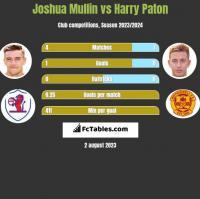Joshua Mullin vs Harry Paton h2h player stats