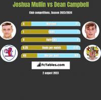 Joshua Mullin vs Dean Campbell h2h player stats