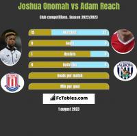 Joshua Onomah vs Adam Reach h2h player stats