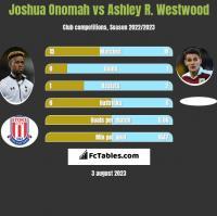 Joshua Onomah vs Ashley R. Westwood h2h player stats