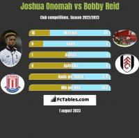 Joshua Onomah vs Bobby Reid h2h player stats