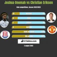 Joshua Onomah vs Christian Eriksen h2h player stats