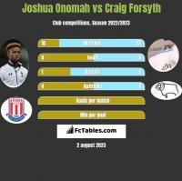Joshua Onomah vs Craig Forsyth h2h player stats