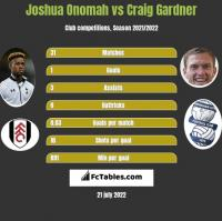 Joshua Onomah vs Craig Gardner h2h player stats