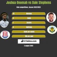 Joshua Onomah vs Dale Stephens h2h player stats