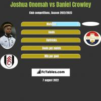 Joshua Onomah vs Daniel Crowley h2h player stats