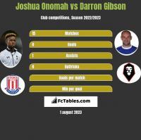 Joshua Onomah vs Darron Gibson h2h player stats