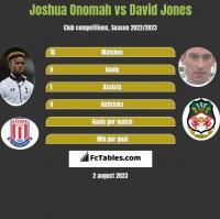 Joshua Onomah vs David Jones h2h player stats