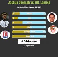 Joshua Onomah vs Erik Lamela h2h player stats
