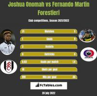 Joshua Onomah vs Fernando Martin Forestieri h2h player stats