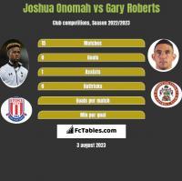 Joshua Onomah vs Gary Roberts h2h player stats