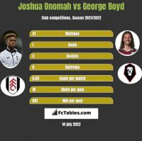 Joshua Onomah vs George Boyd h2h player stats