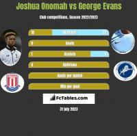 Joshua Onomah vs George Evans h2h player stats