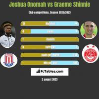 Joshua Onomah vs Graeme Shinnie h2h player stats