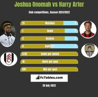 Joshua Onomah vs Harry Arter h2h player stats