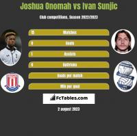 Joshua Onomah vs Ivan Sunjic h2h player stats