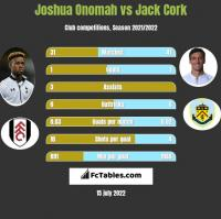 Joshua Onomah vs Jack Cork h2h player stats