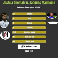 Joshua Onomah vs Jacques Maghoma h2h player stats