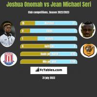 Joshua Onomah vs Jean Michael Seri h2h player stats