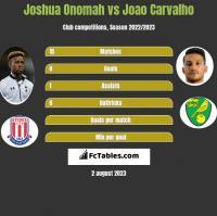 Joshua Onomah vs Joao Carvalho h2h player stats