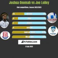 Joshua Onomah vs Joe Lolley h2h player stats