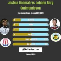 Joshua Onomah vs Johann Berg Gudmundsson h2h player stats