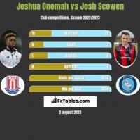 Joshua Onomah vs Josh Scowen h2h player stats