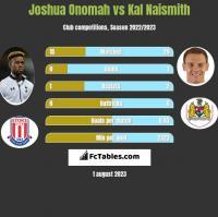 Joshua Onomah vs Kal Naismith h2h player stats