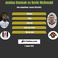 Joshua Onomah vs Kevin McDonald h2h player stats