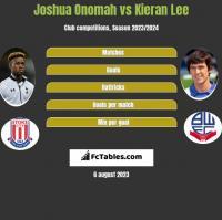 Joshua Onomah vs Kieran Lee h2h player stats