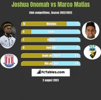Joshua Onomah vs Marco Matias h2h player stats