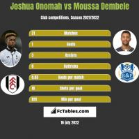 Joshua Onomah vs Moussa Dembele h2h player stats