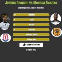 Joshua Onomah vs Moussa Sissoko h2h player stats