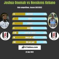 Joshua Onomah vs Neeskens Kebano h2h player stats