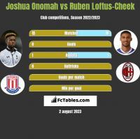 Joshua Onomah vs Ruben Loftus-Cheek h2h player stats