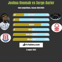 Joshua Onomah vs Serge Aurier h2h player stats