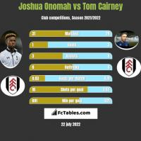 Joshua Onomah vs Tom Cairney h2h player stats