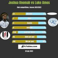 Joshua Onomah vs Luke Amos h2h player stats