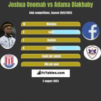 Joshua Onomah vs Adama Diakhaby h2h player stats