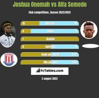 Joshua Onomah vs Alfa Semedo h2h player stats