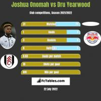 Joshua Onomah vs Dru Yearwood h2h player stats